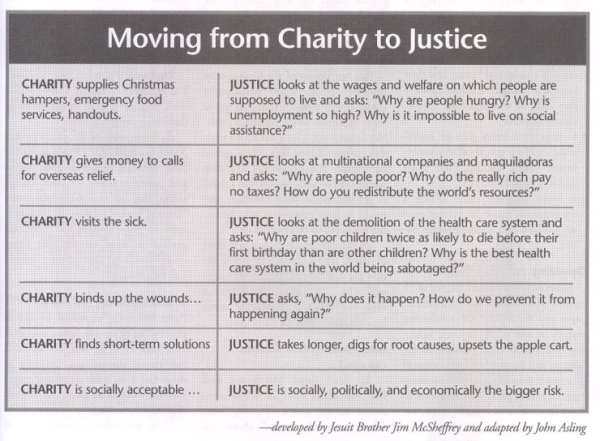 Moving from charity to justice